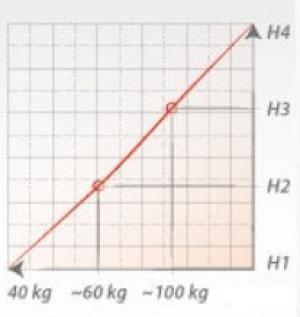 FDM Detský matrac Corato PREVEDENIE: 80x180